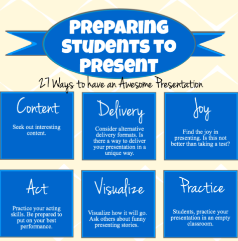 from:  http://www.edudemic.com/2013/07/27-presentation-tips-for-students-and-teachers/