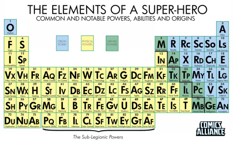 The Periodic Table of Super-Powers from